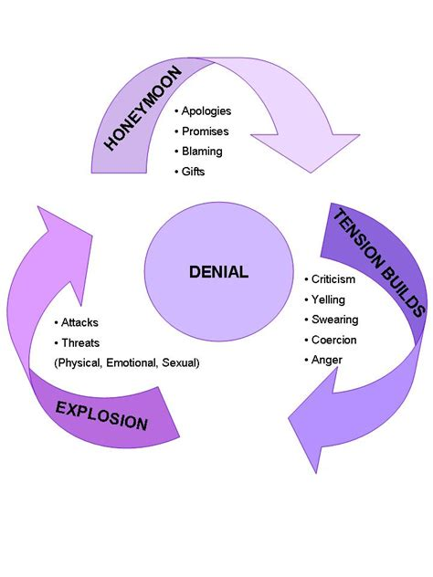 cycle of domestic violence diagram awareness and prevention resources domestic violence