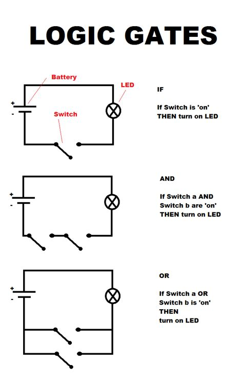 logic gates think like a programmer a crash course in how coding