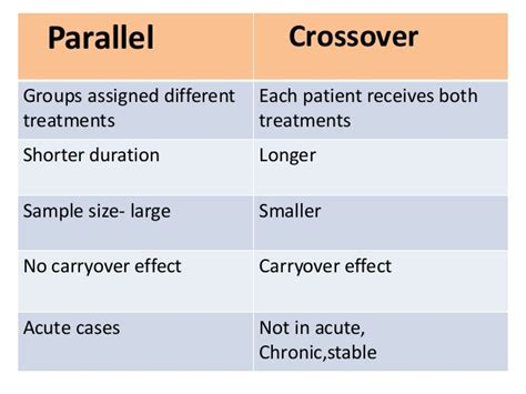 crossover design residual effect clinical trial design