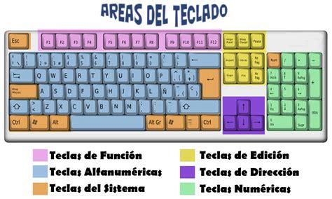 imagenes de un teclado introducci 243 n a internet concepto y normas basicas para