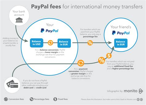 How To Fund An International Mba by Avoid Paypal Money Transfer Currency Conversion Fees