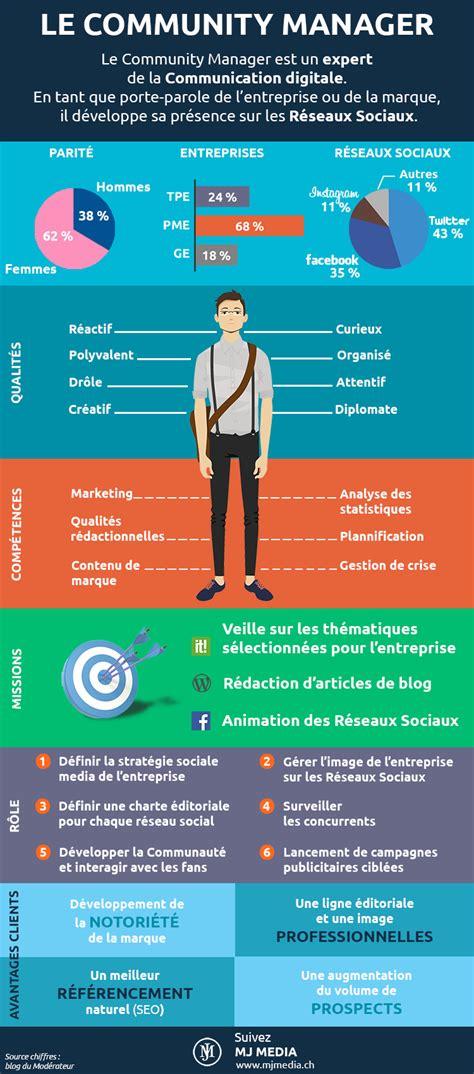 design online community le profil du community manager infographie info