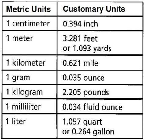 metric unit table metric customary chart math measurements