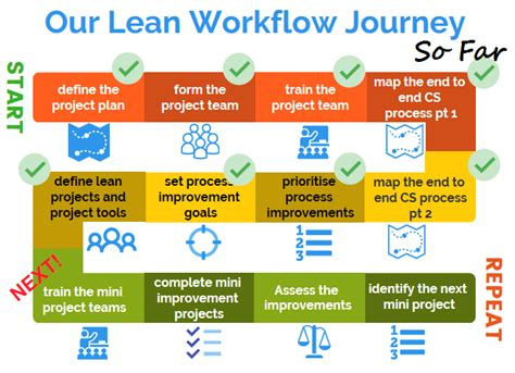 lean workflow our lean workflow journey so far uk power networks cdi