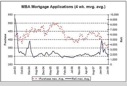 Mba Mortgage Applications Consensus by 2008 06 23 Valance Weekly Economic Graph Packet The