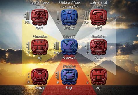 Calendario Tzolkin Calculator A Primer Of Mayan Astrology By Kenneth Johnson