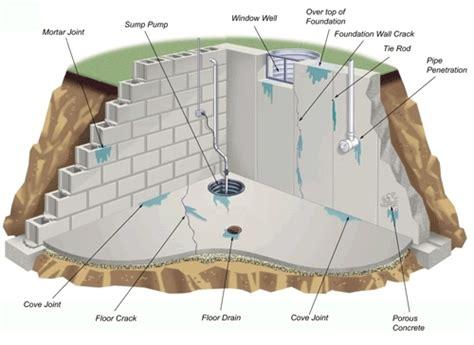buffalo basement waterproofing utech waterproofing