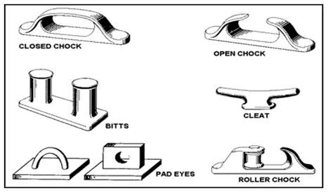 Tali Tambat Kapal istilah peralatan dan bagian bagian deck kapal marine