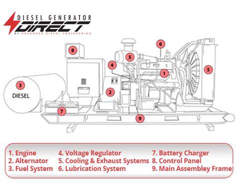 diesel generators work  parts  function