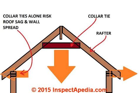 Ceiling Frame Definition roof framing definition of collar ties rafter ties