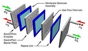 Proton Membrane Functional Ceramic Research Pemfc