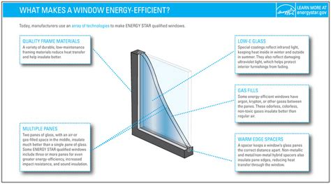 energy efficient doors energy efficient window door criteria energy