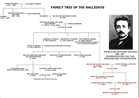 a history and genealogy of the family of baillie of dunain dochfour and lamington with a sketch of the family of mcintosh bulloch and other families classic reprint books halliday family tree