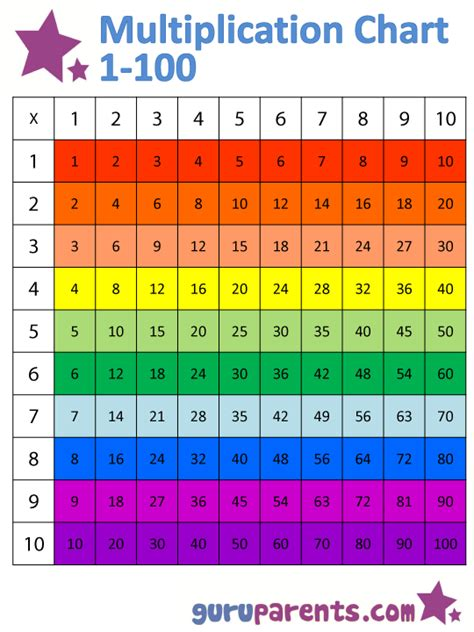 Multiplication Tables Chart by Multiplication Chart 1 100 Guruparents