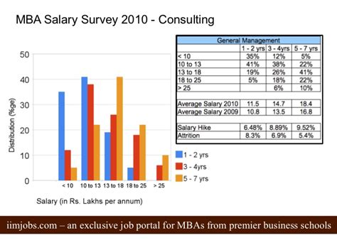 Emory Mba Healthcare Consulting Salary by Mba Salary Survey 2010