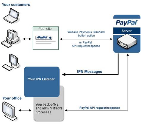 cms cms pg cms url http setting paypal return url and it auto return