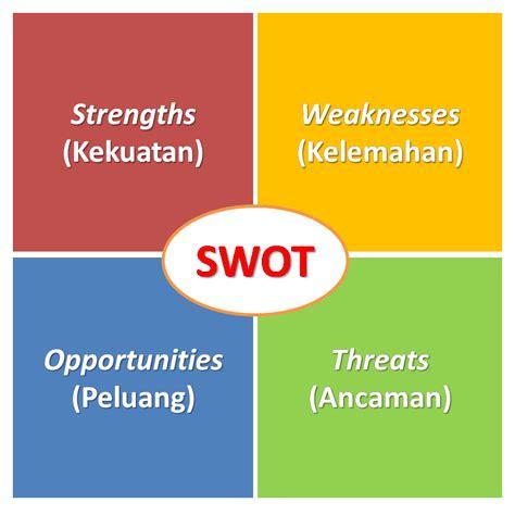 definisi layout perusahaan pengertian analisis swot artm lab