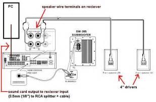 правила подключения сабвуфера к разным устройствам