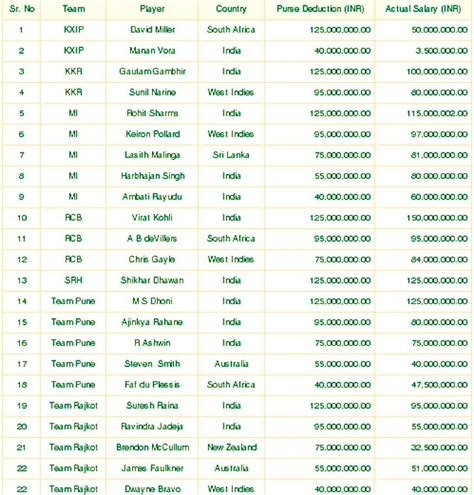 team salary virat kohli and chris gayle among gainers as bcci lists