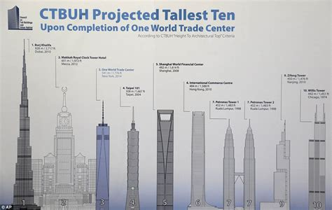 How Many Floors Were The Towers by Topping Out The 104 Floor One World Trade Beats Out 110