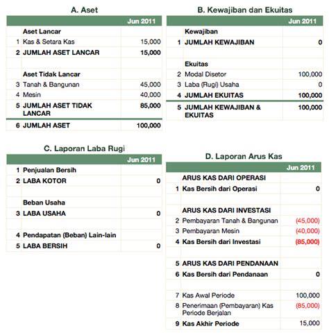 membuat neraca awal koperasi laporan keuangan 3 terbentuknya laporan keuangan
