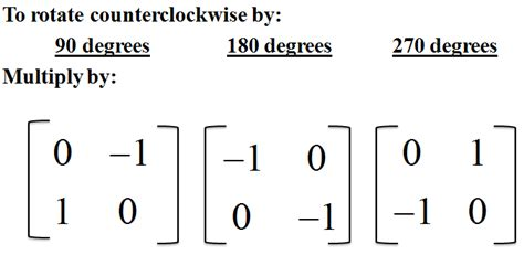Rotator Matrix Clockwise Rotation Formula