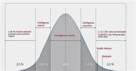 test quoziente intellettivo bellezzaconsigli il quoziente intellettivo