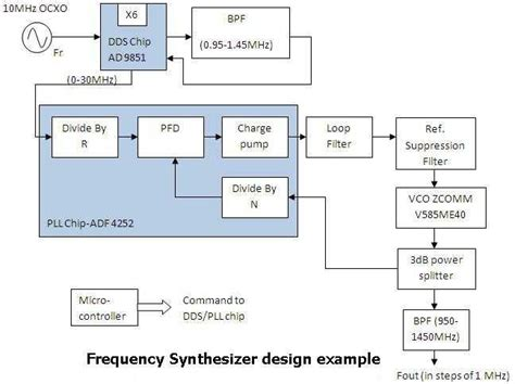 rf layout design basics rf synthesizer design basics rf synthesizer manufacturers