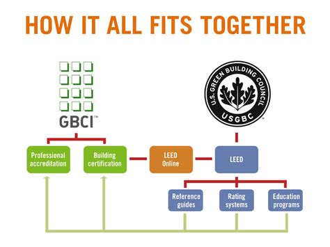 what is a leed certification usgbc and gbci explained