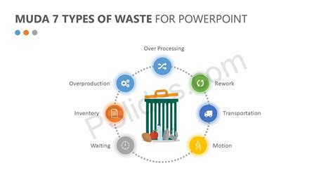7 Types Of I by Muda 7 Types Of Waste For Powerpoint Pslides
