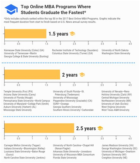Graduation Rates Mba by Graduation Rates Us News