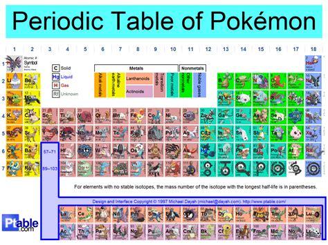 periodic table of by akatsuki rex519 on deviantart