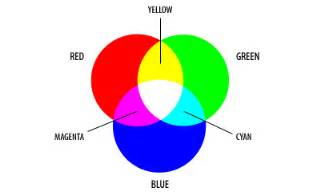 The secondary colors of rgb cyan magenta and yellow are