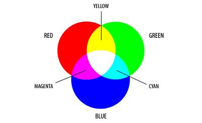 the rgb cmy color model color models technical guides
