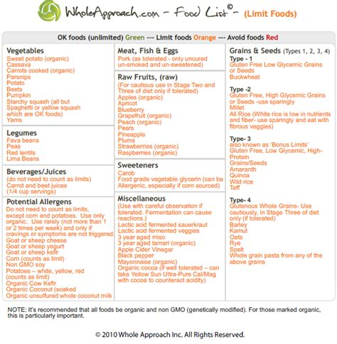 Detox Candida Diet Die by Diet To Kill Candida Diet Consultnews