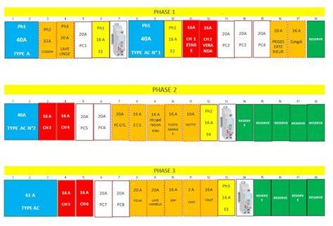 Calendrier F Electrique Conseil Tableau Electrique Triphas 233