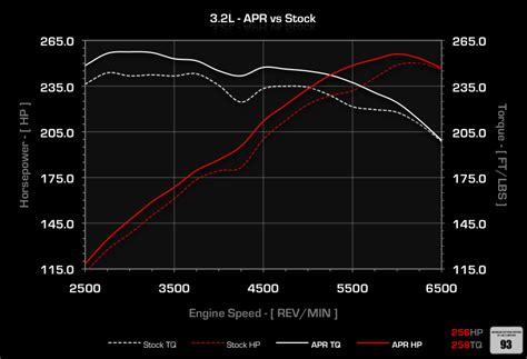 Audi A3 Ecu Upgrade by Apr Audi Ecu Upgrades Audi A3 Tt Apr 3 2l Ecu Upgrade