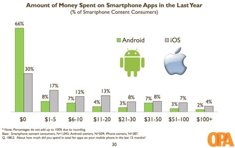 how many android users are there study iphone users vastly outspent android users on apps respond much better to ads