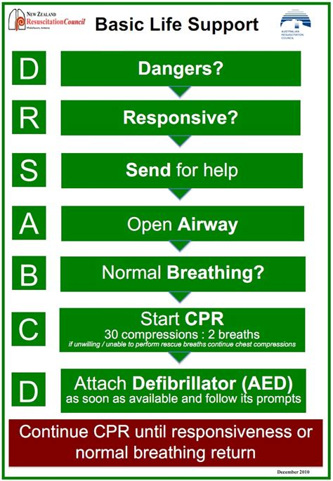 cpr flowchart colourfulworld saving lives with cpr