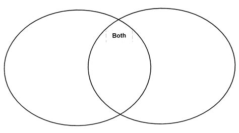 venn diagram types harvey cheyne dan troop