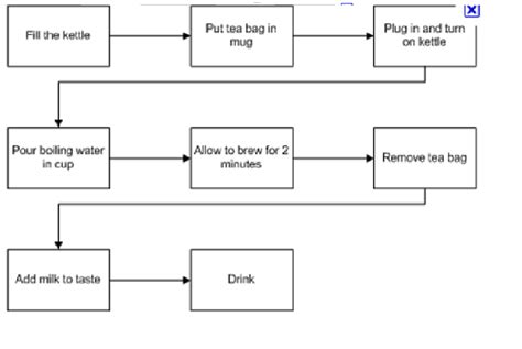 Process Of A Cup Of Tea Testbig by I Just Business Process Modelling Bpm Whyhavebusinessanalysis