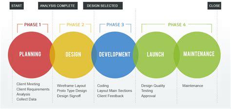 decorator pattern web service phases of the web site design and development process entero