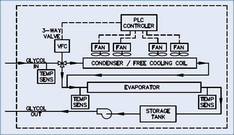 chiller diagram pdf periodic diagrams science