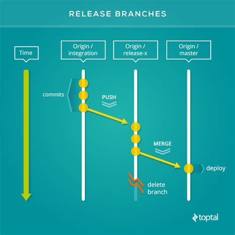 release it design and deploy production ready software books git workflow guide with exles for pros toptal