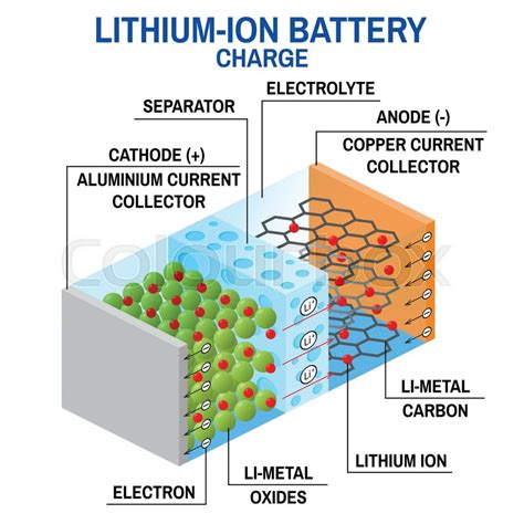battery diagram positive negative ion diagram for lithium gallery how to guide and refrence