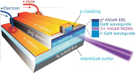 laser diodes silicon photonics indium gallium nitride laser diode directly integrated with silicon