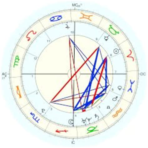 Emma Watson Natal Chart | emma watson horoscope for birth date 15 april 1990 born