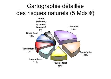 bureau d etude risques naturels 28 images communiqu