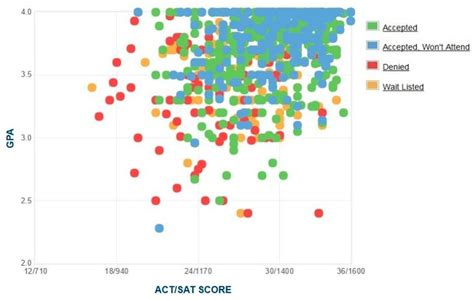 Wpi Mba Admissions by Wpi Gpa Sat Scores And Act Scores For Admission