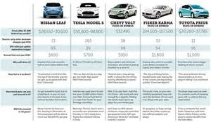 Electric car comparison chart car interior design